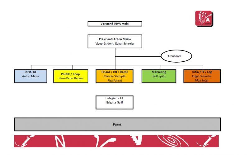 Organigramm Vorstand